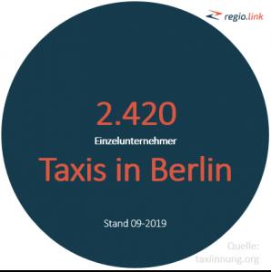 Taxi Berlin - 2.420 Einzel-Taxi-Unternehmer von gesamt 3.044 in Berlin